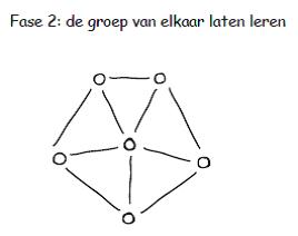 Groepsprocessen 02 - Karin de Galan