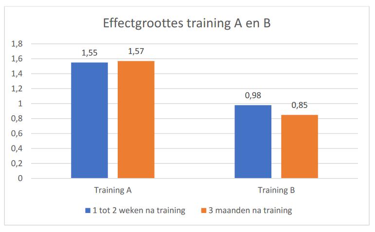 Van binnen naar buiten trainen of anders